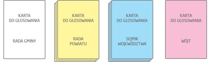 Karty do głosowania w wyborach samorządowych