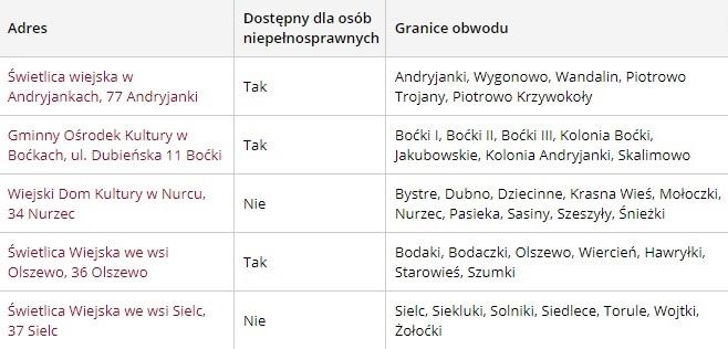 Lokale wyborcze - gmina Boćki